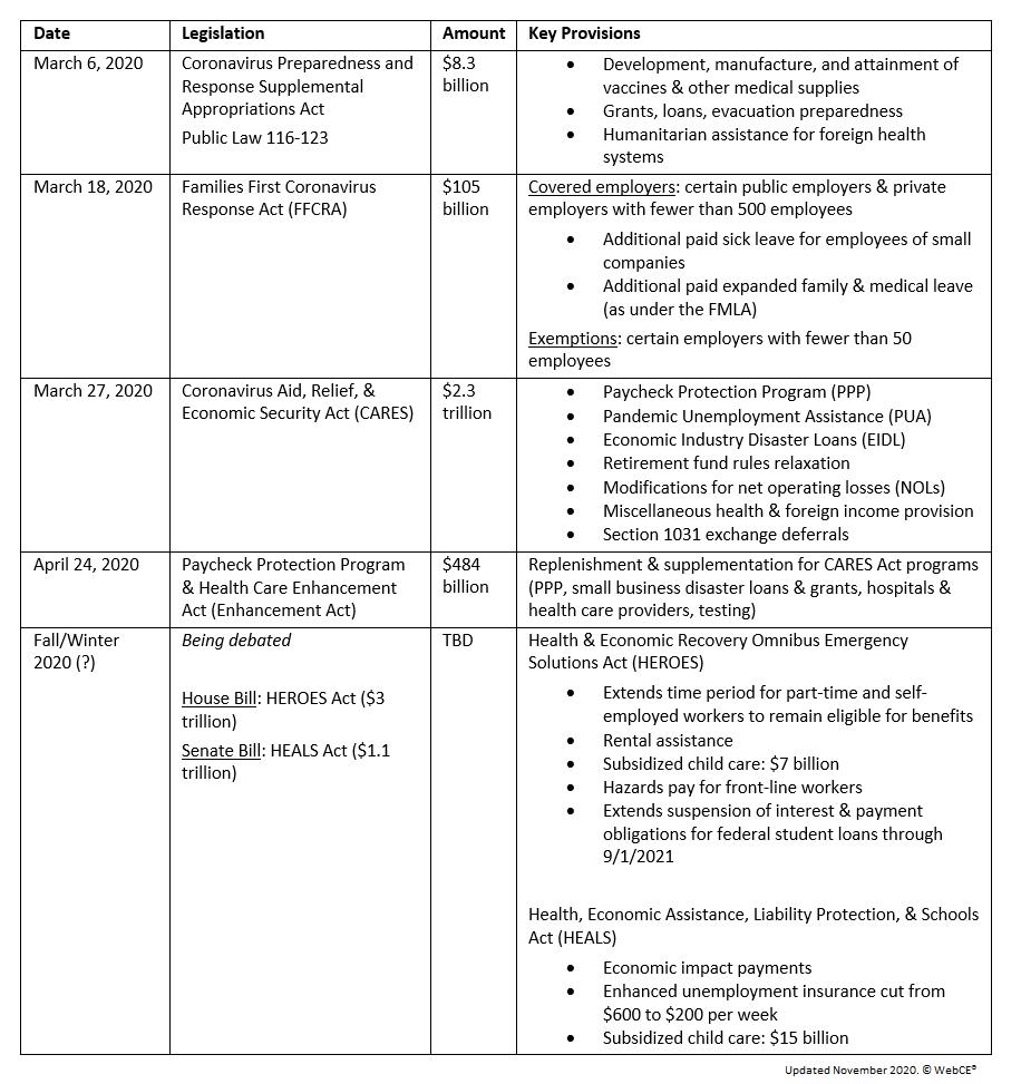 Federal COVID-19 Stimulus Legislation: 2020 Summary Table